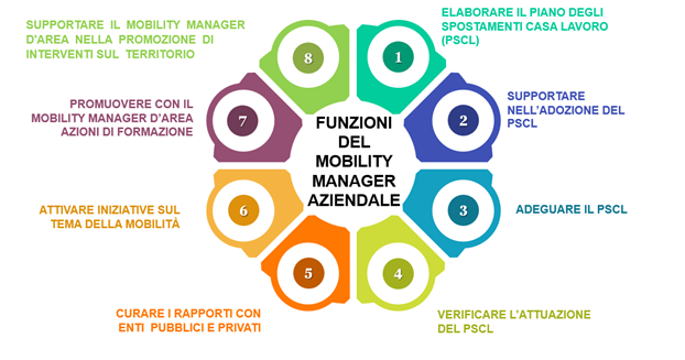 1.funzioni mobility manager